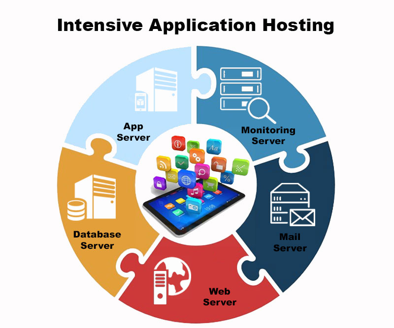 intensive-application-hosting